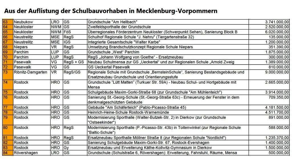 Aus der Auflistung der Schulbauvorhaben in Mecklenburg-Vorpommern