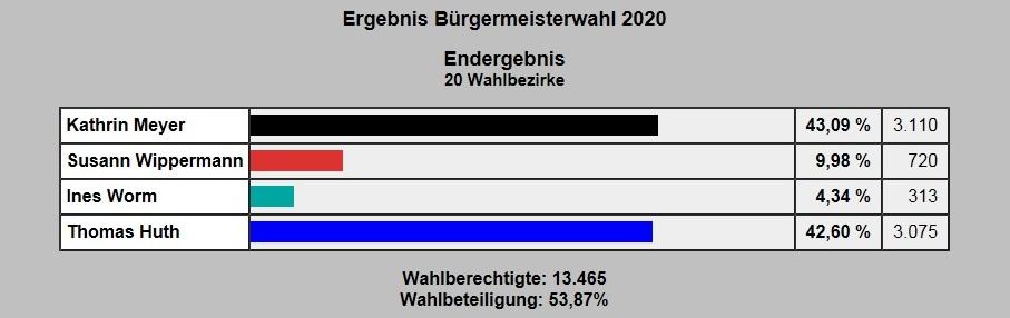 Ergebnis Bürgermeisterwahl Ribnitz-Damgarten 1. März 2020