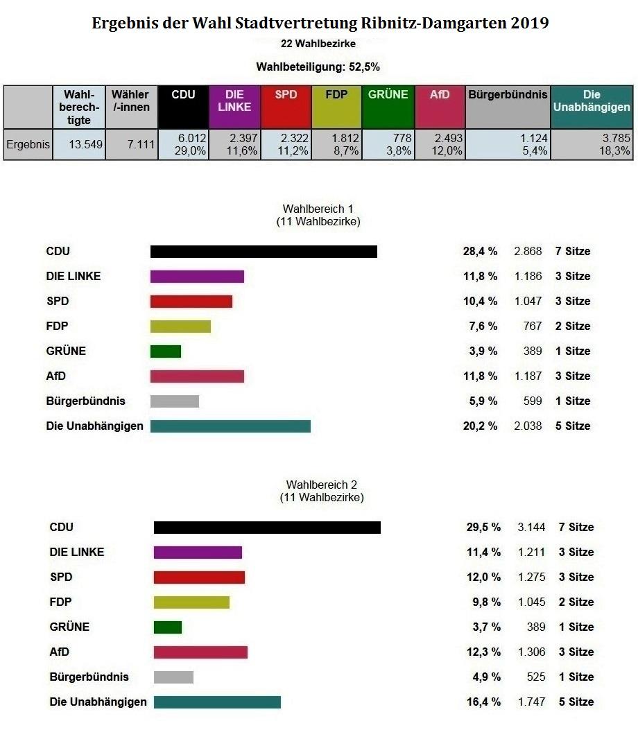 Ergebnis der Kommunalwahl für die Stadtvertretung Ribnitz-Damgarten 2019