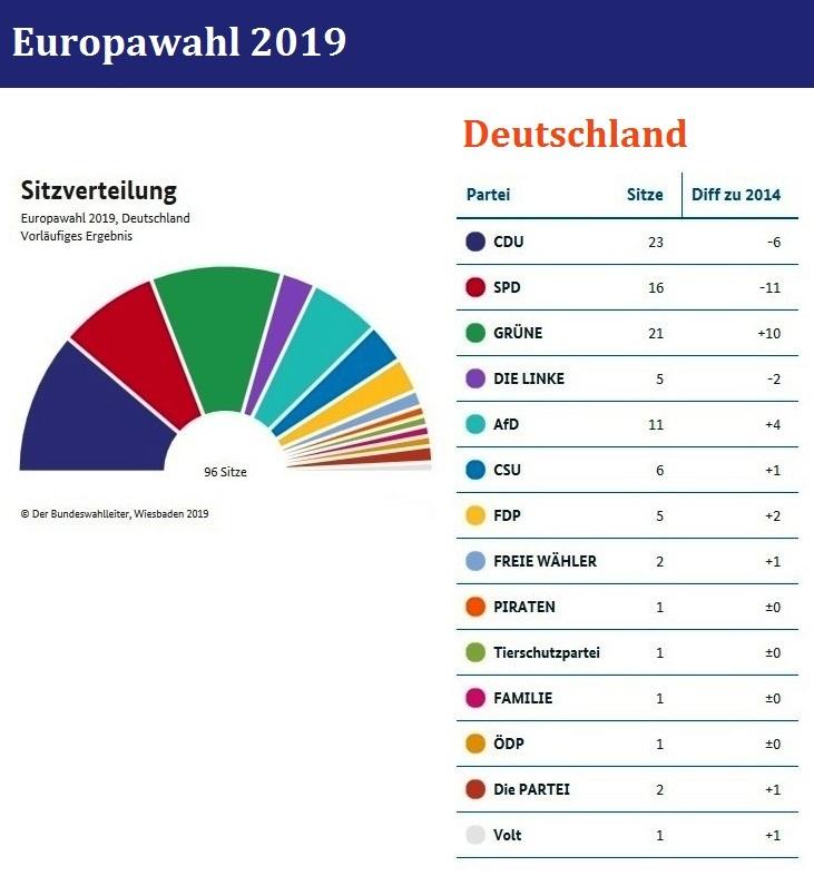 Ergebnisse Europawahlen 2019 Deutschland
