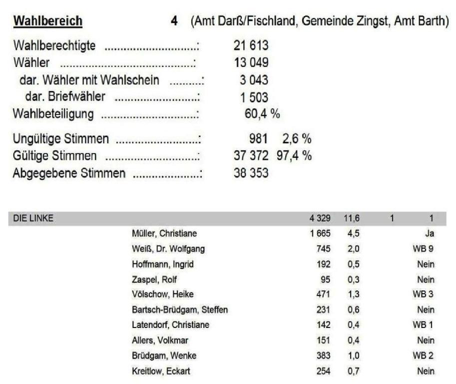 Endgültiges Ergebnis der Wahl des Kreistages des Landkreises Vorpommern-Rügen am 26. Mai 2019 DIE LINKE im Wahlbereich 4 Amt Darß/Fischland, Gemeinde Zingst, Amt Barth
