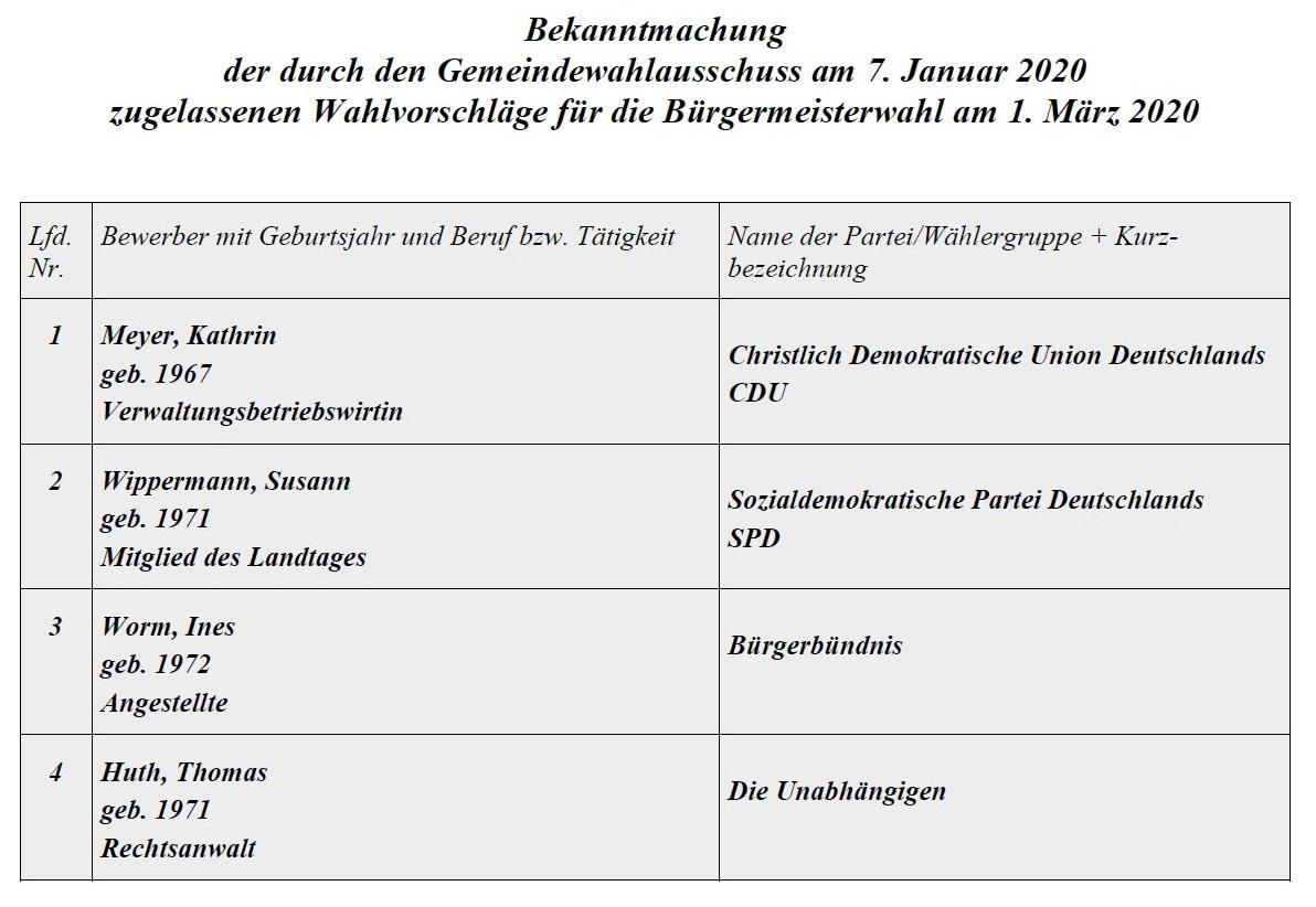 Vier Kandidatinnen und Kandidaten bewerben sich in Ribnitz-Damgarten am 1. März 2020 um das Amt der Bürgermeisterin / des Bürgermeisters. Eine mögliche Stichwahl findet am 15. März 2020 statt, wenn keine der Bewerberinnen/ der Bewerber im ersten Wahlgang die absolute Mehrheit erreichen sollten.