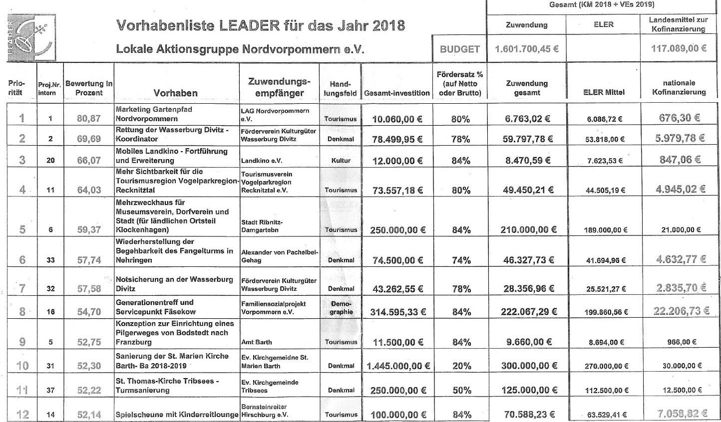 Vorhabenliste LEADER für das Jahr 2018 - Lokale Aktionsgruppe Nordvorpommern e. V. - Blatt 1