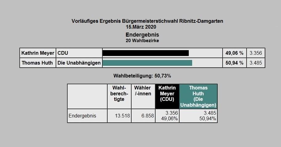 Bürgermeisterwahl Ribnitz-Damgarten 2020 - Kompetenz trifft Leidenschaft - Stichwahl am 15.März 2020 - Herzlichen Glückwunsch! - Thomas Huth wird neuer Bürgermeister der Bernsteinstadt Ribnitz-Damgarten!